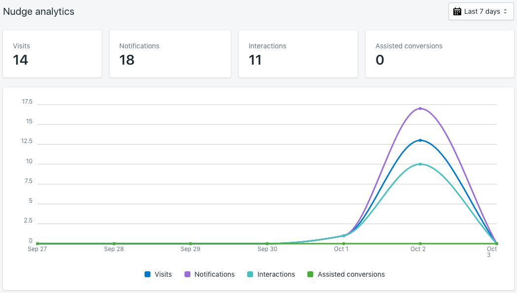 nudge analytics graph