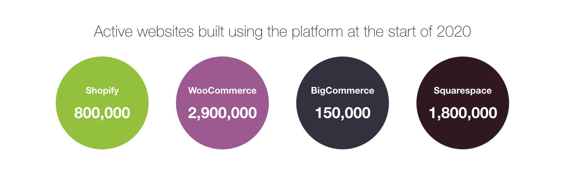 ecommerce platform figures