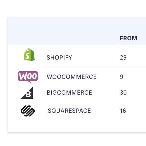 best ecommerce platform guide