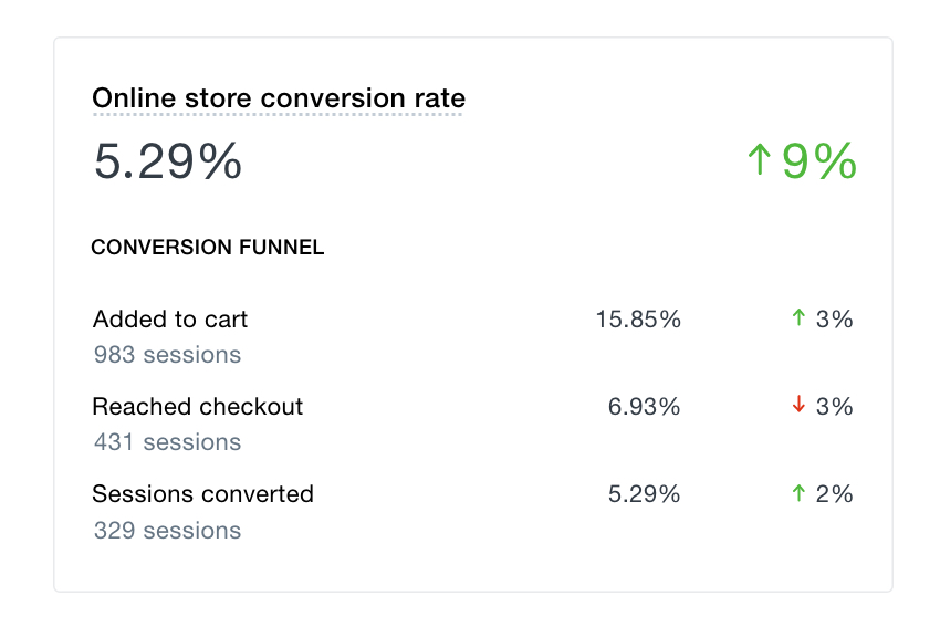 shopify conversion rate dashboard