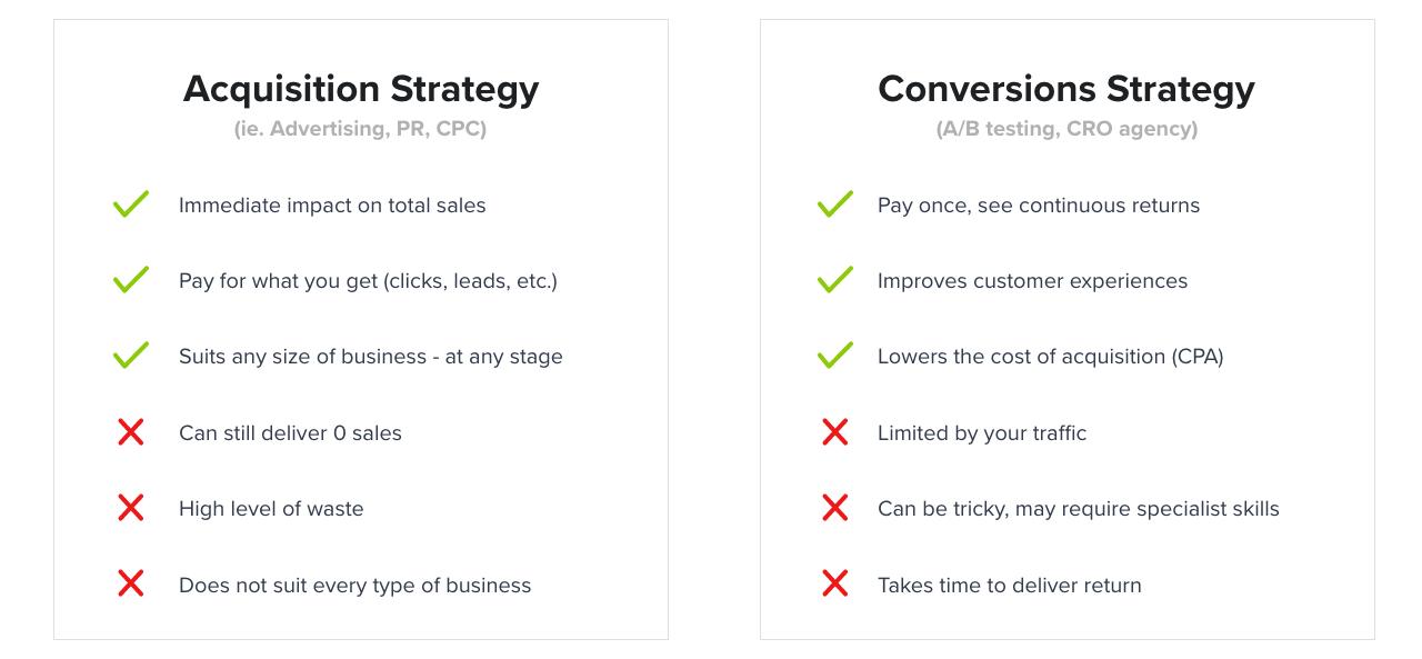 marketing strategies shopify