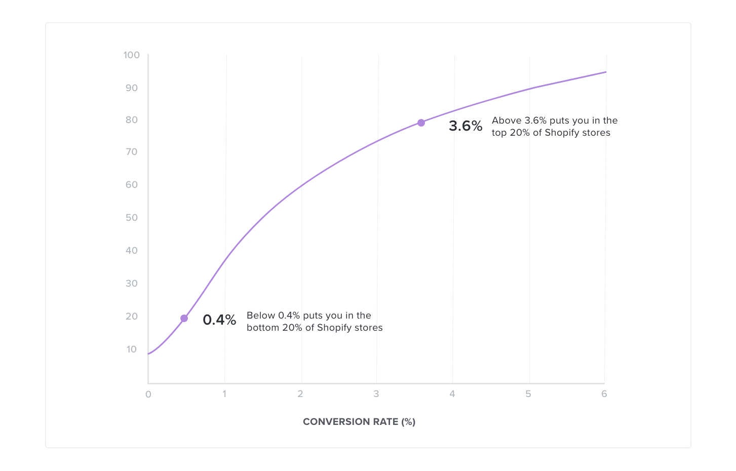 conversion rate graph shopify stores