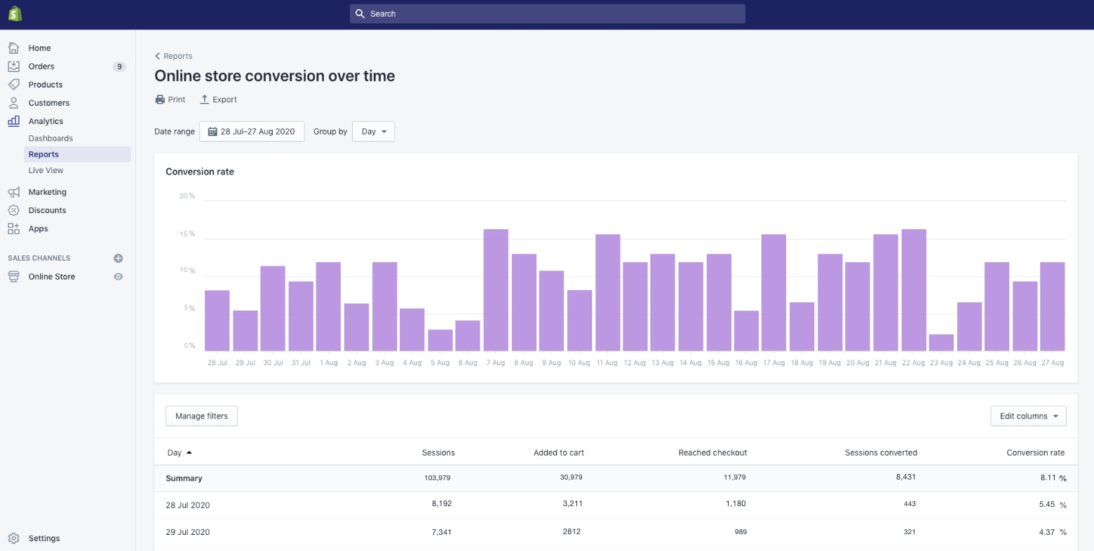 conversions report shopify sales funnel